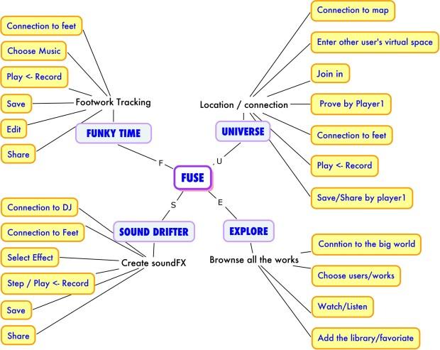 design path
